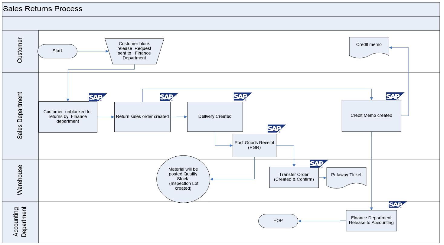 Sap sd business blueprint sales return process scenario with flow sales return process flow diagram in sap sd malvernweather Choice Image