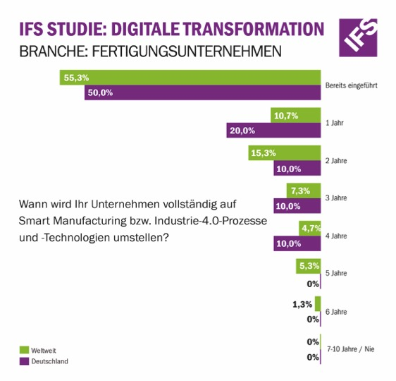 IFS-Survey: Smart Factory