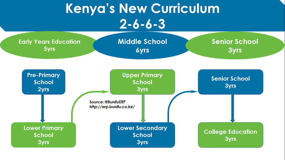 Image result for kenyas new curriculum
