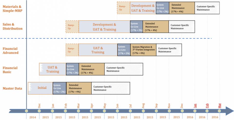 Erp Implementation Plan Mobile Ecommerce Agile