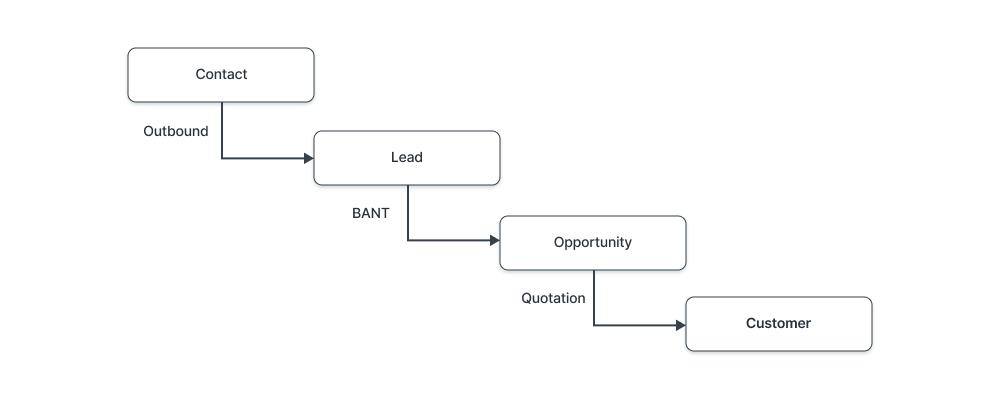 Lead flow