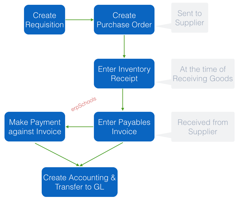 Accounting Cycle Flowchart