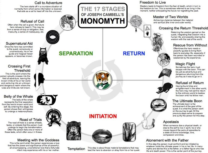 The Monomyth's 17 Stages