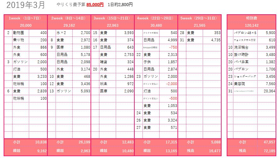 2019年3月家計簿
