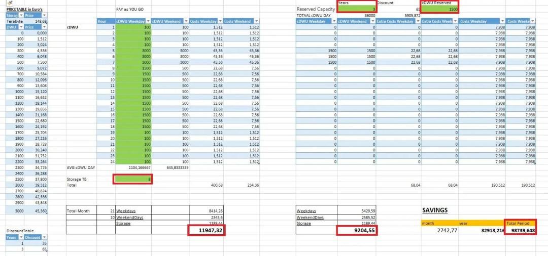 Azure SQL DataWarehouse Reserved Capacity