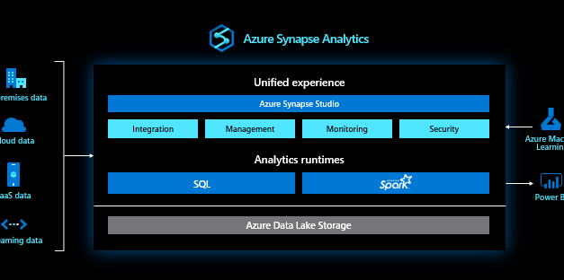How to create a Azure Synapse Analytics Workspace