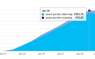 Azure Purview Costs in Public Preview explained