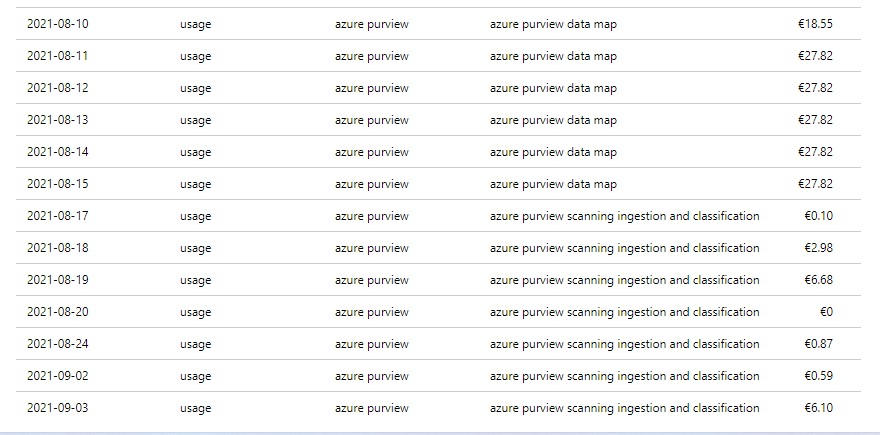 Azure_purview_pricing_details