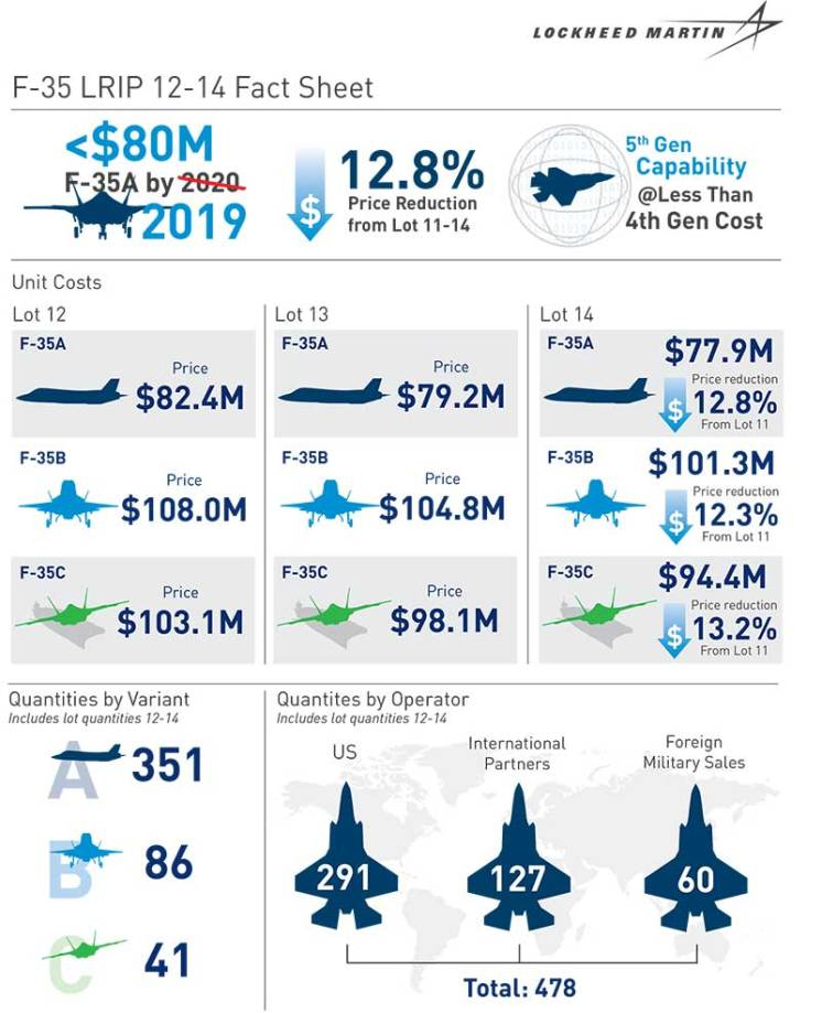 f-35_lot_12-14factsheet_-_29_oct_2019