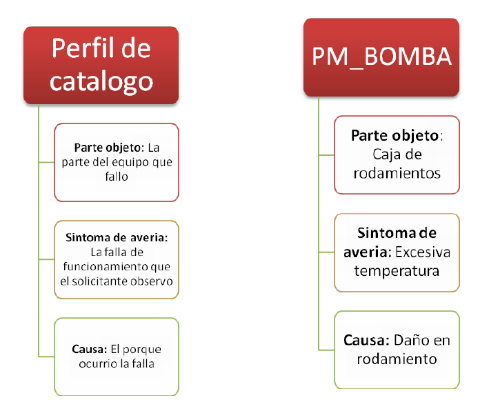 PM SAP: Qué es Catálogo de Mantenimiento