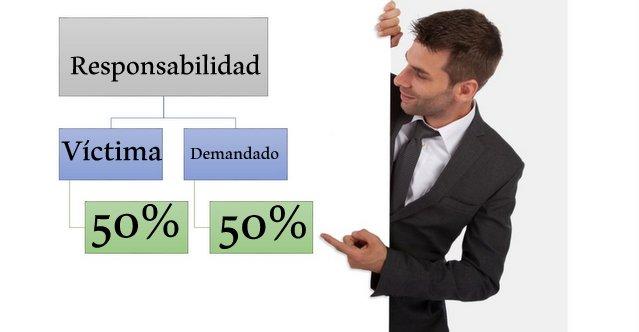 Responsibilidad Relativa