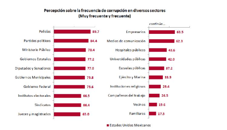 corrupción por sectores