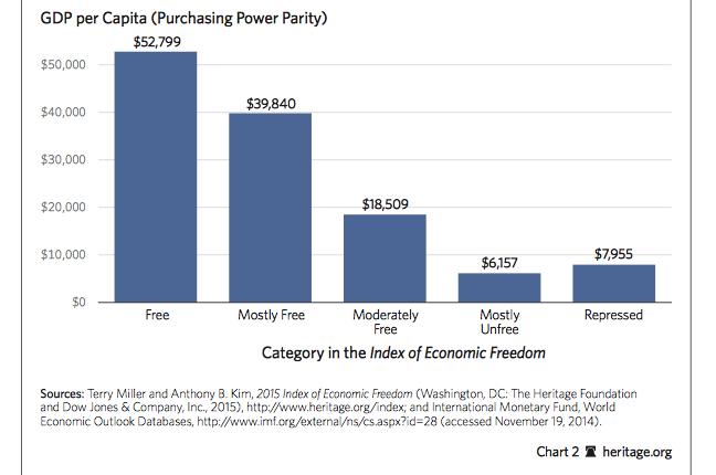 economic freedom PIB