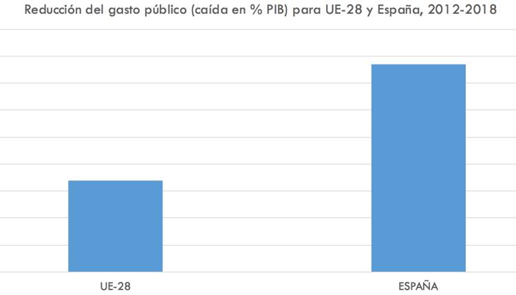 grafico2 espana