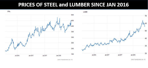 prices steel and lumber 2000 - 2006