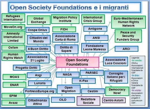 Soros' organizations
