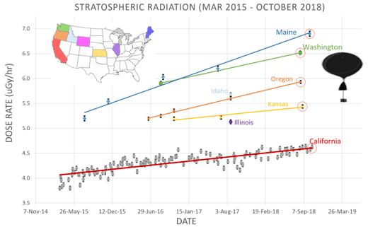 atmospheric radiation US increase