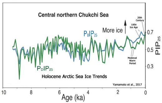Southern ocean sea surface temperatures  Arctic Sea Ice Extent