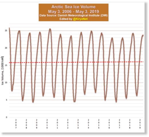 Arctic sea ice volume has not fallen in 13 years.