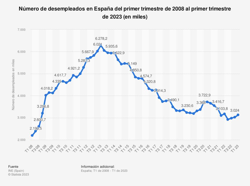 Estadística: Número de desempleados en España del primer trimestre de 2007 al primer trimestre de 2017 (en miles) | Statista