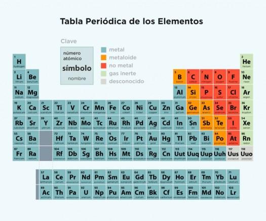 Tabla periodica completa para imprimir hd periodic diagrams tabla peridica periodica de los elementos completa urtaz Image collections