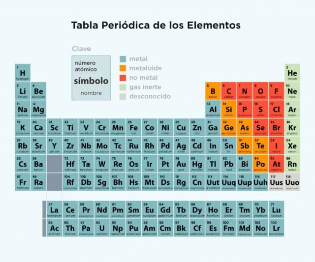 Tabla periodica raf grupo editorial choice image periodic table tabla periodica de los elementos raf images periodic table and tabla periodica completa con valencias para urtaz Gallery