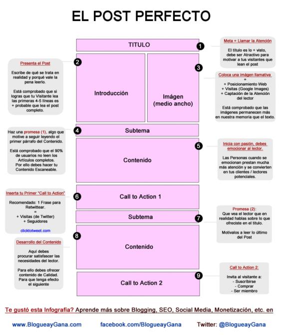 Post perfecto, infografia, como redactar, blog, wordpress