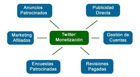 Twitter - monetizacion diagrama, infografía