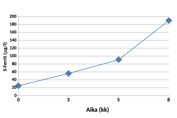 Kuva. Potilaan 2 ferritiinipitoisuuden kehittyminen ajan myötä rauta-annoksella 100 mg x 2