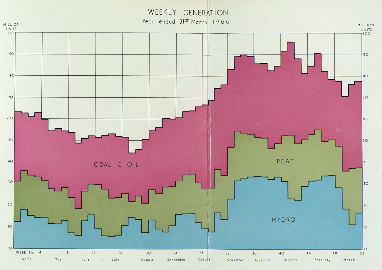 Weekly Generation by Fuel Type