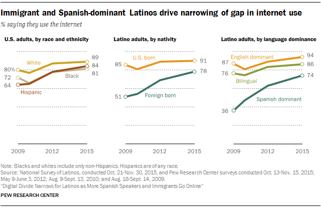 immigrant-and-spanish-dominant-latinos-drive-narrowing-of-gap-in-internet-use