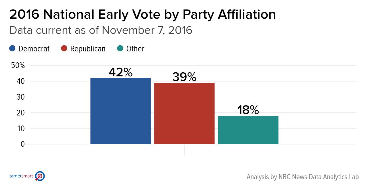 2016_national_early_vote_by_party_affiliation_democrat_republican_other_chartbuilder_bad81d088276ec7dbbafb0c9c10f99c6.nbcnews-ux-2880-1000