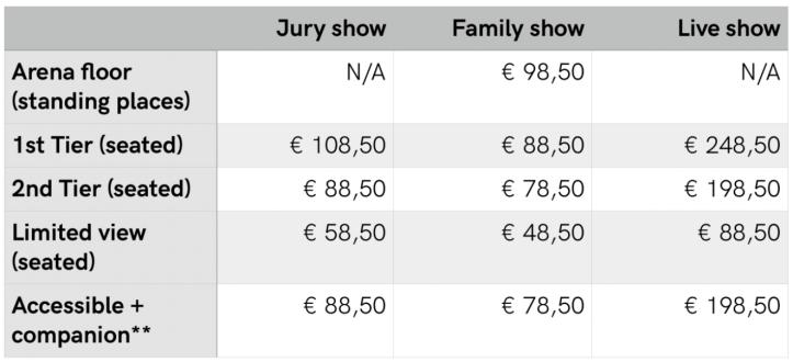 ESC 2020 Ticketpreise Übersicht Finale Semi Rotterdam Ahoy
