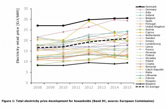Romania: The highest electricity price increase in the EU – European Commission
