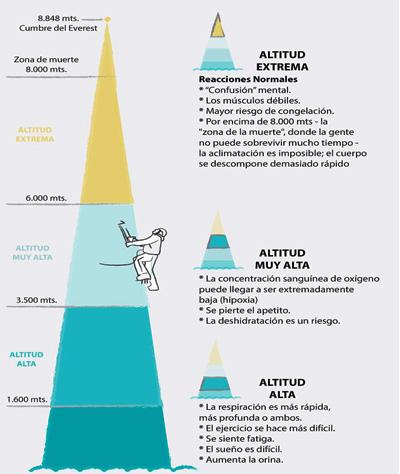 Comprendiendo la altura y sus consecuencias. Primeros auxilios