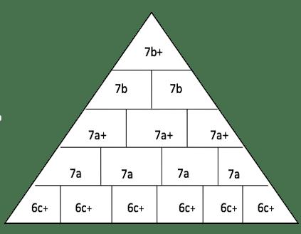 Propuesta de pirámide para un escalador cuyo objetivo sea alcanzar el 7b+