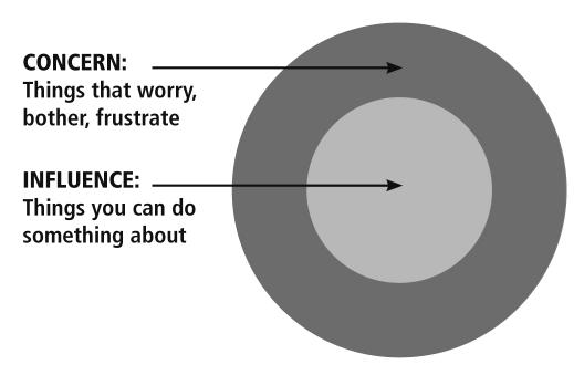 #7 :: Habit 1, Be Proactive (3/4)