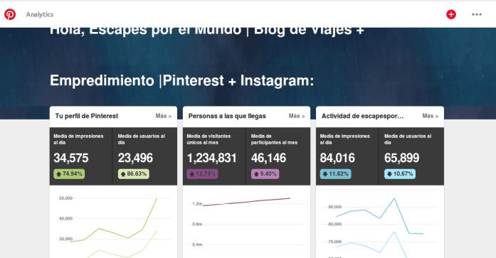 Analytics de Pinterest escapes por el mundo