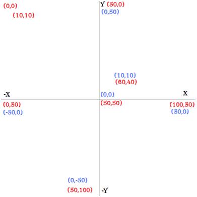 Plano cartesiano y Rotación de Objetos - XNA (5/6)