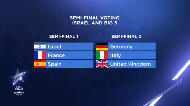 Eurovision 2019 Semi Host and Big5 Vote.png
