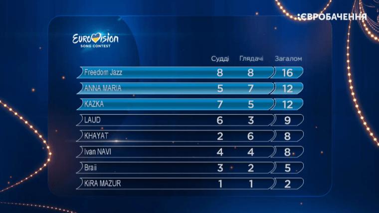 Eurovision 2019 Ukraine Vidbir  Semi Final 2 Results.png