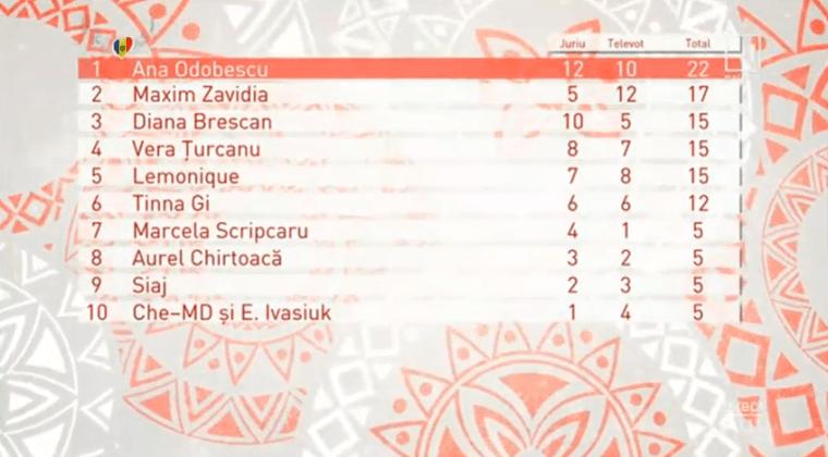 O Melodie Pentru Europa 2019 Eurovision Moldova results escbeat.png