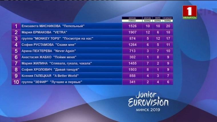 Belarus JESC 2019 - Elizabeta Misnikova  - .jpg