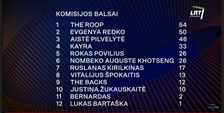 Lithuania 2020 jury voting heat 3 - full