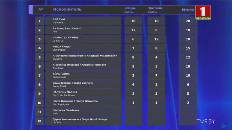 Eurofest 2020 Belarus Eurovision Results
