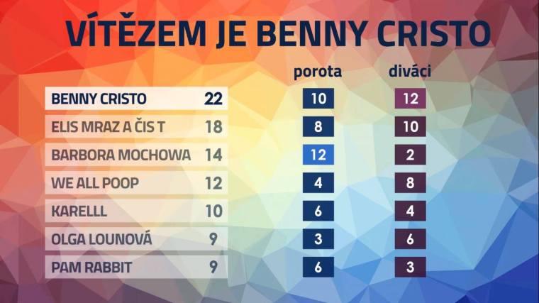 Eurovision ESCZ2020 Results
