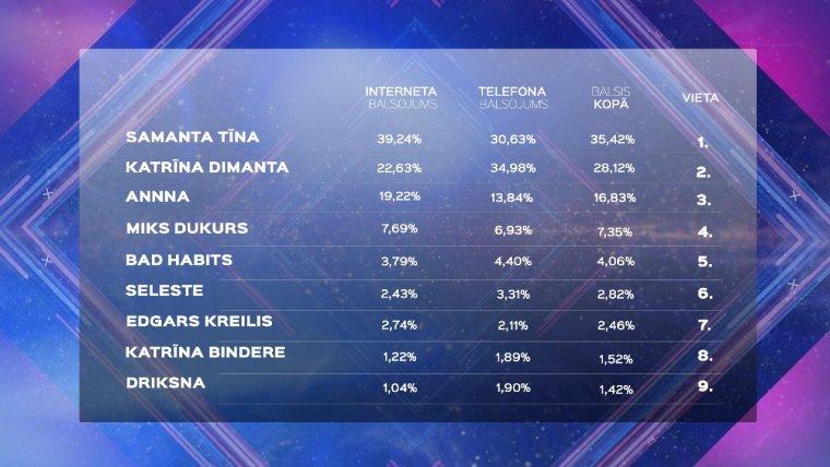 Eurovision Latvia Supernova 2020 - Results
