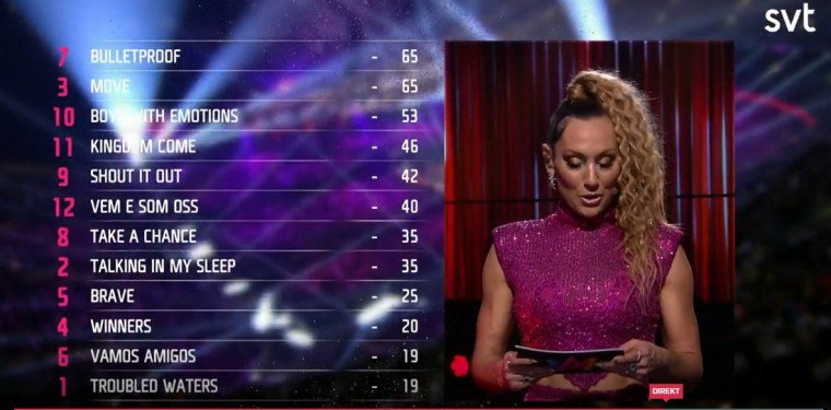 Melodifestivalen 2020 International jury voting