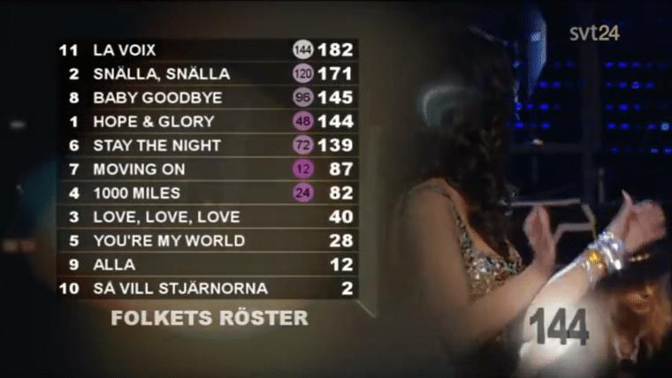 Eurovision Sweden Melodifestivalen 2009 Results