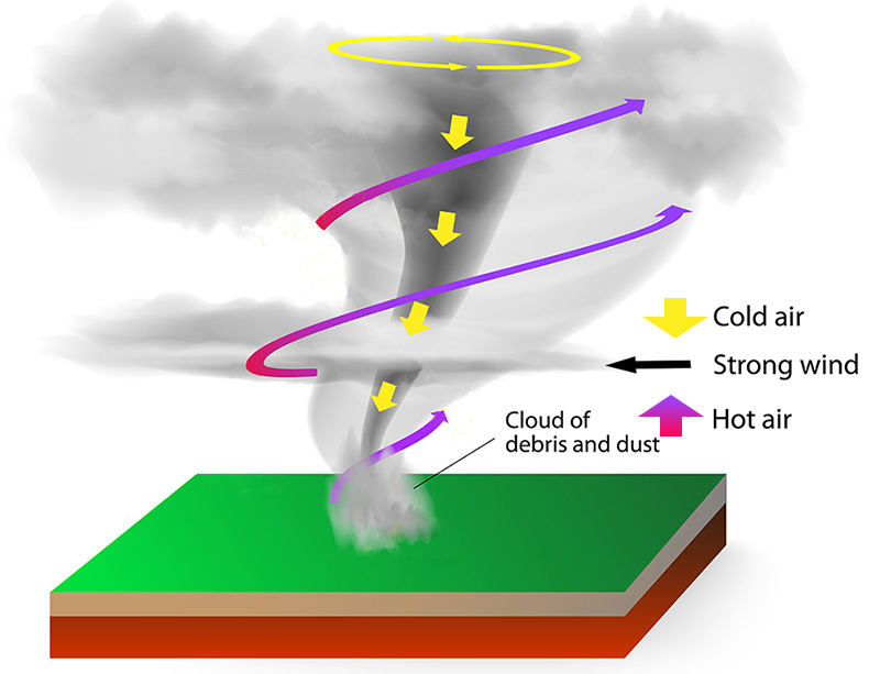 how do tornadoes form ? what is tornadoes, check here - eschool